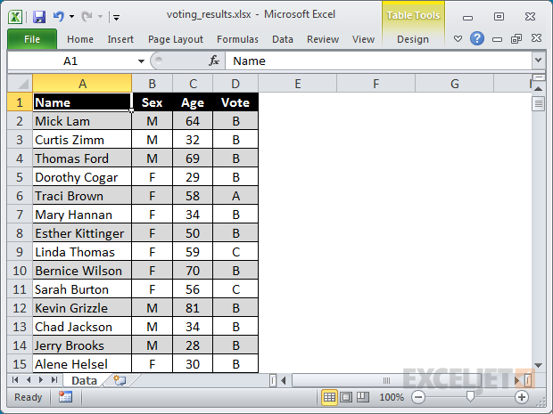 Pivot table source data: voting results with age