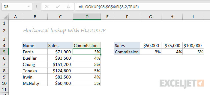 HLOOKUP function example