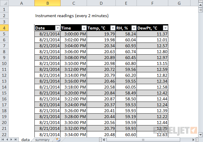 Raw data: instrument readings taken every two minutes