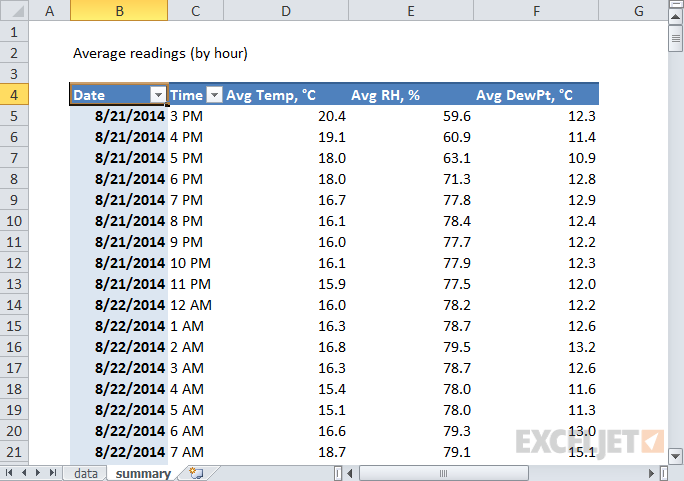 Pivot table: instrument readings averaged by hour