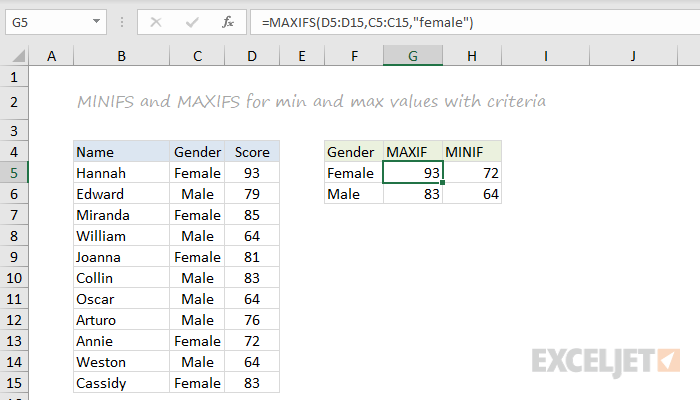 MINIFS and MAXIFS function examples