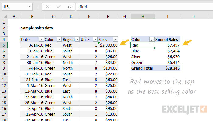Pivot table after data refresh