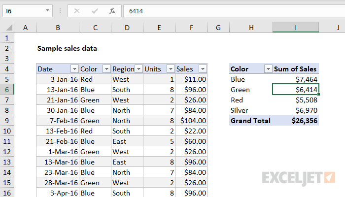 Pivot table with Currency format applied