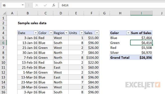 Excel Pivot Tables Exceljet