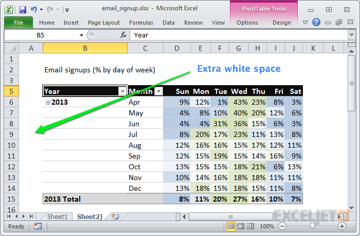 Add a little white space around pivot tables