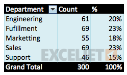 Employee data by department in a pivot table