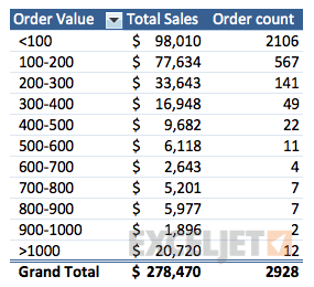 All sales, cleanly grouped by order value