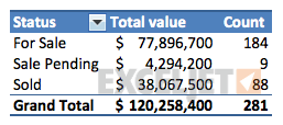 Updated property listings in a pivot table