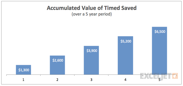 Projected savings chart