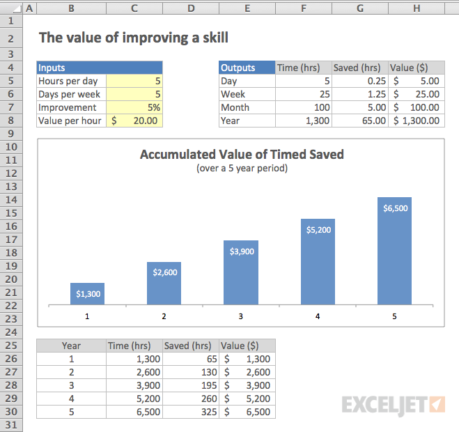 Model to calculate the value of improving a skill