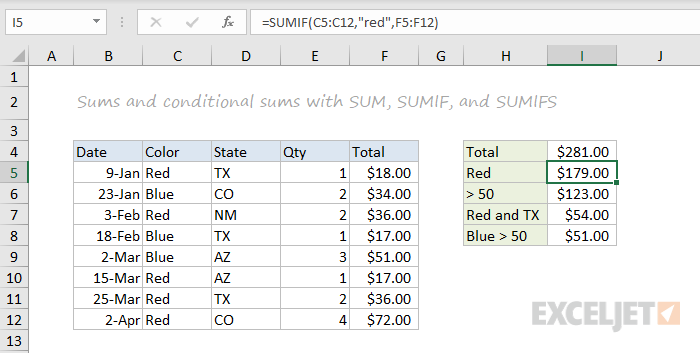 SUM, SUMIFS, and SUMIFS function examples