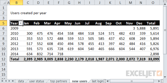 The number of users created by year and month