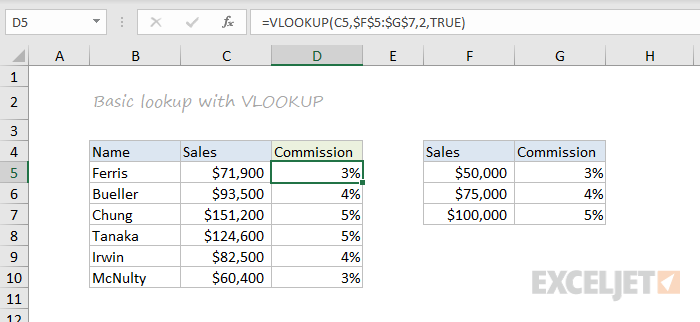 VLOOKUP function example