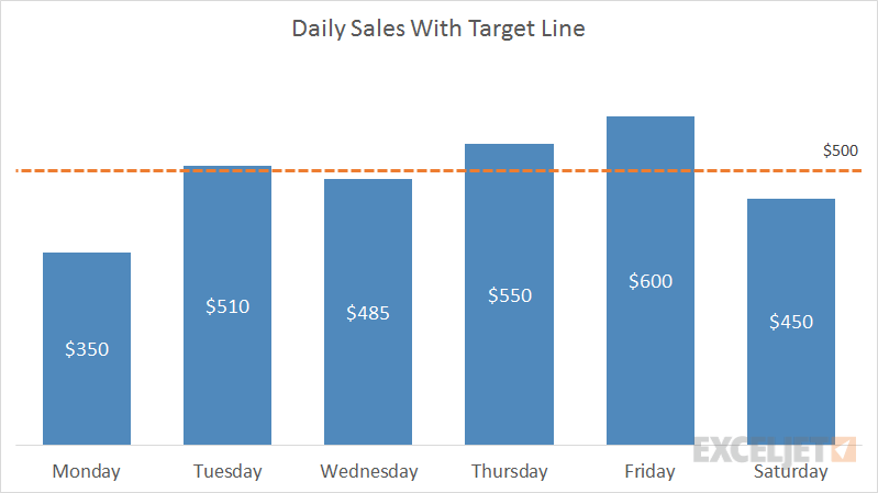 example excel combo chart daily sales versus ads