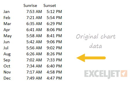 Original data for sunrise and sunset chart