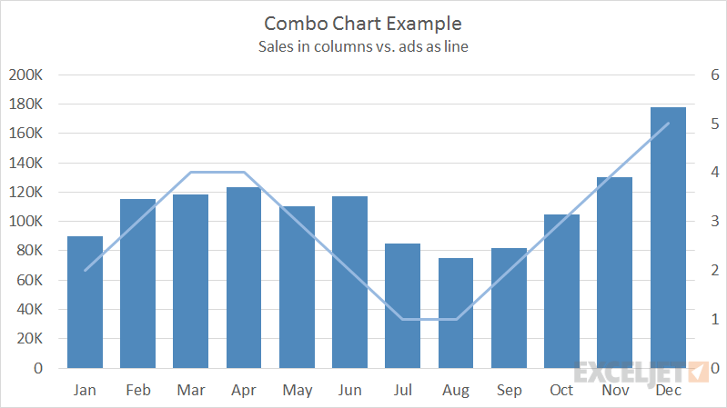 Example of a combo chart in Excel