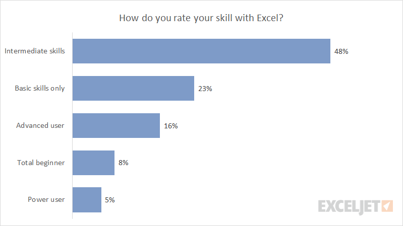 Excel bar chart example
