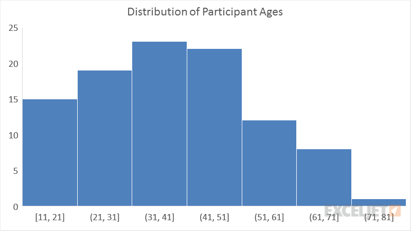 Example of built-in histogram chart in Excel