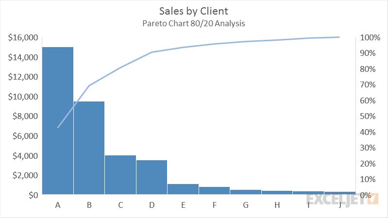 Pareto charts are used to dolapgnetband pareto ccuart Choice Image