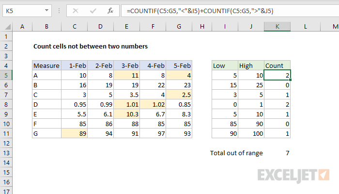 Conditional formatting to highlight out of range values