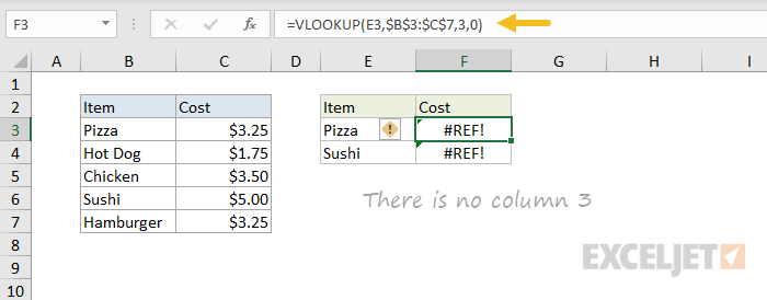 Example of #REF! error with VLOOKUP
