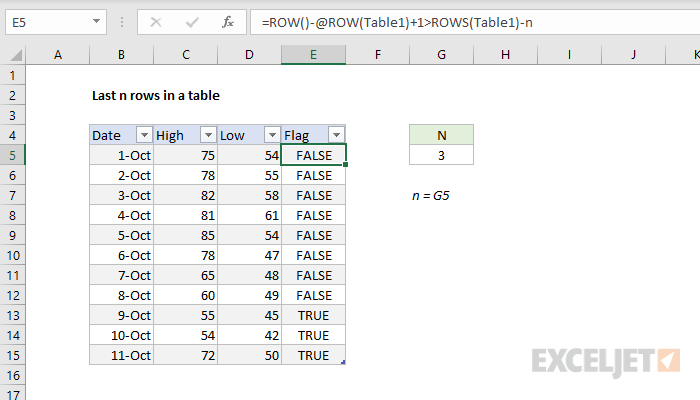 Formula for last n rows in a Table