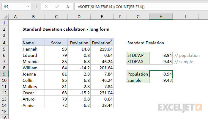 Example of manual calculation for standard deviation