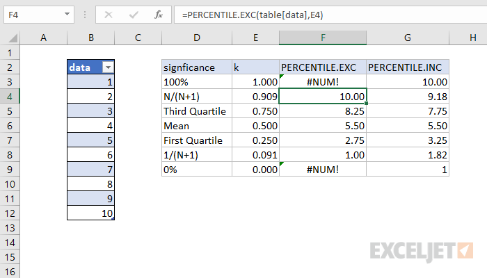 Difference between the two functions, PERCENTILE.EXC and PERCENTILE.INC