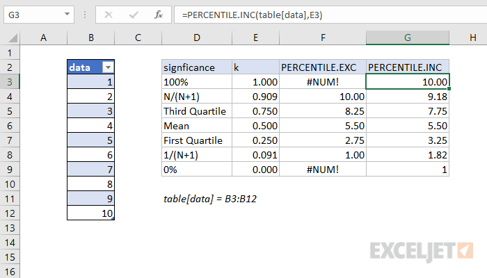 Difference between PERCENTILE.INC and PERCENTILE.EXC