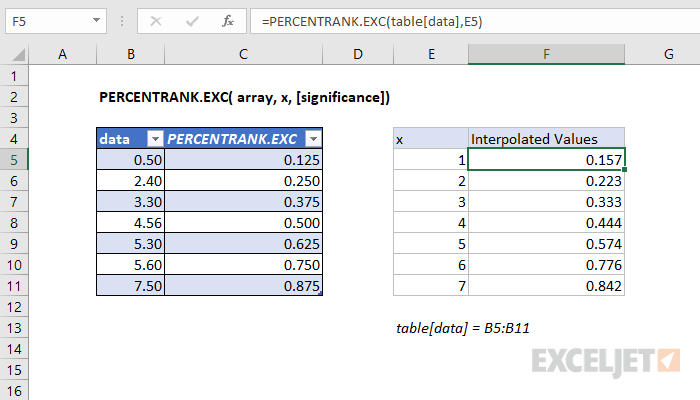 Interpolation example for PERCENTRANK.EXC
