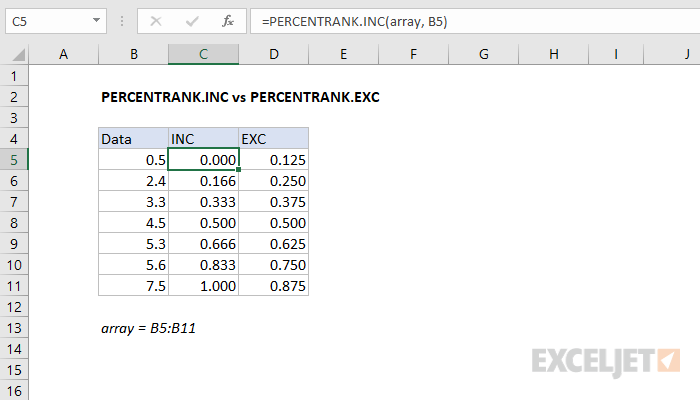 PERCENTRANK.INC vs PERCENTRANK.EXC data