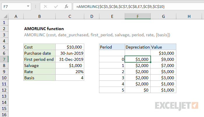 Excel AMORLINC function