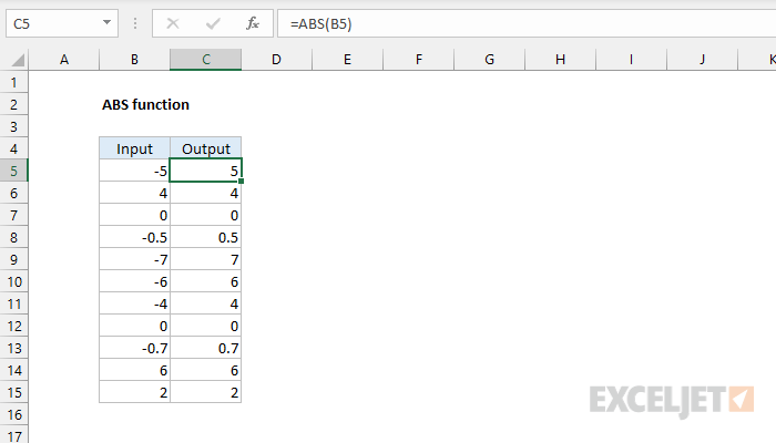 Excel ABS function