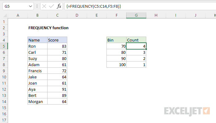 Excel FREQUENCY function