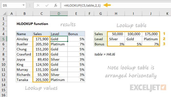 Excel HLOOKUP function