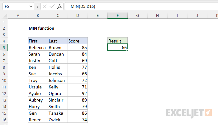 Excel MIN function
