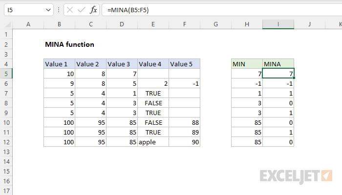 Excel MINA function