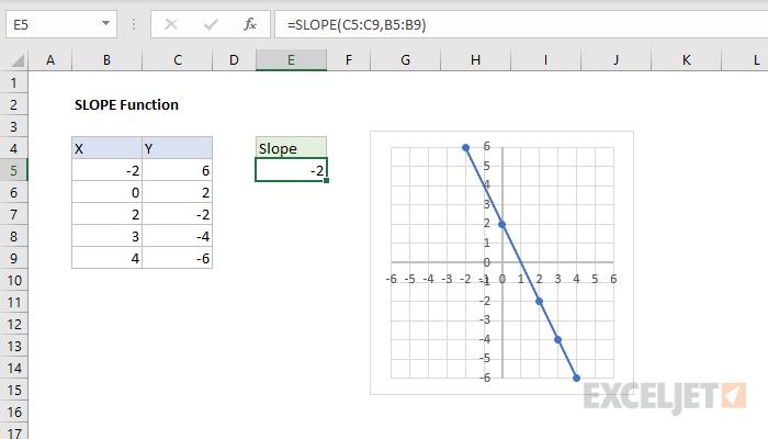 Excel SLOPE function