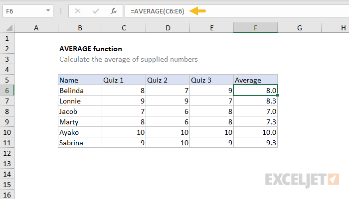 average formula in excel 2013microsoft excel tutorial for