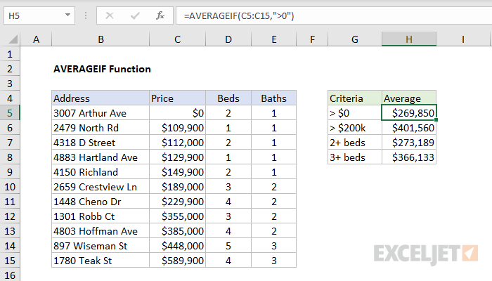 Excel AVERAGEIF function