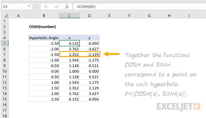 Excel COSH function