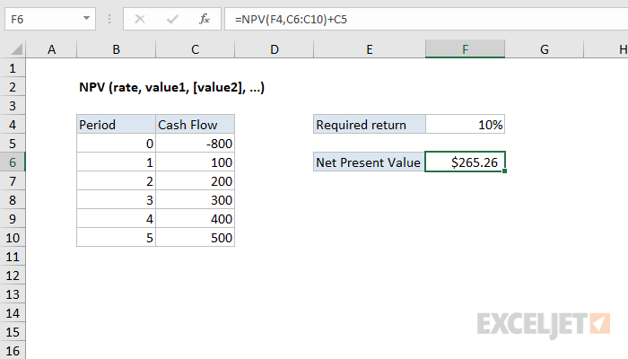 How to use the excel npv function exceljet for Excel net present value template