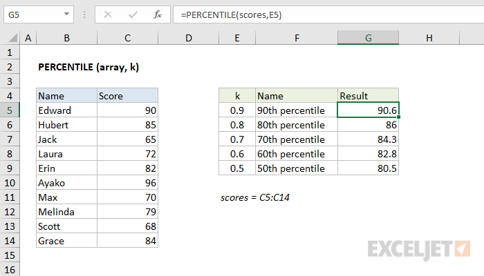 Excel PERCENTILE function