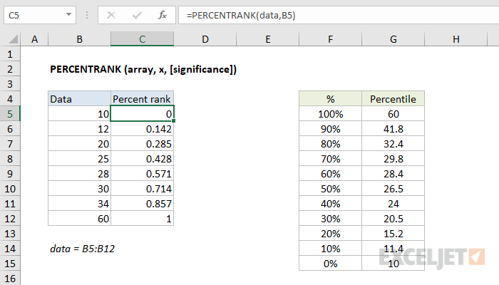 Excel PERCENTRANK function