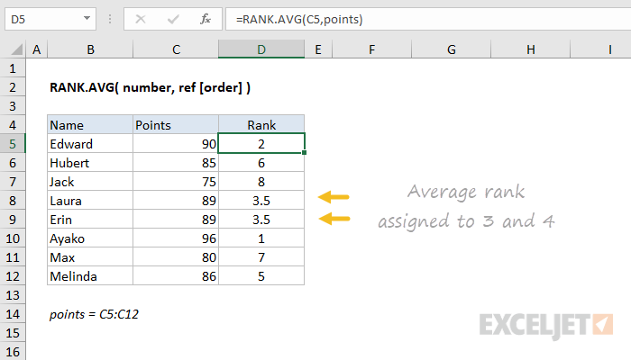 Excel RANK.AVG function
