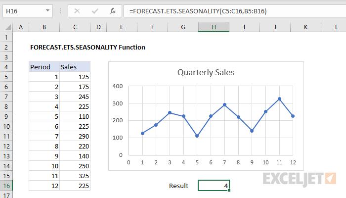 Excel FORECAST.ETS.SEASONALITY function