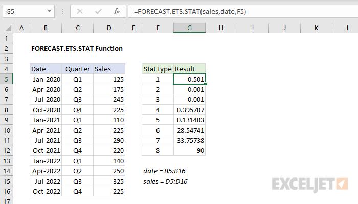 Excel FORECAST.ETS.STAT function