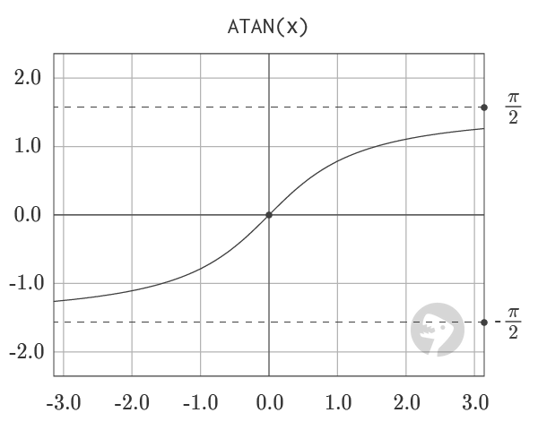 Graph of ATAN Function