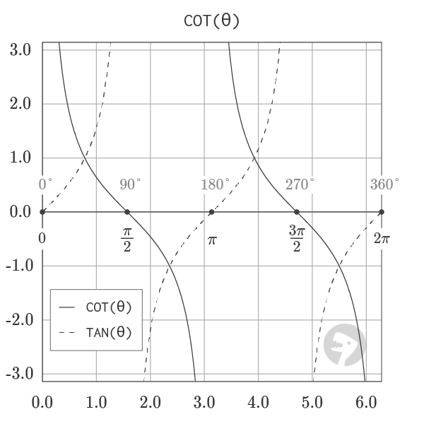 Graph of Cotangent and Tangent Function