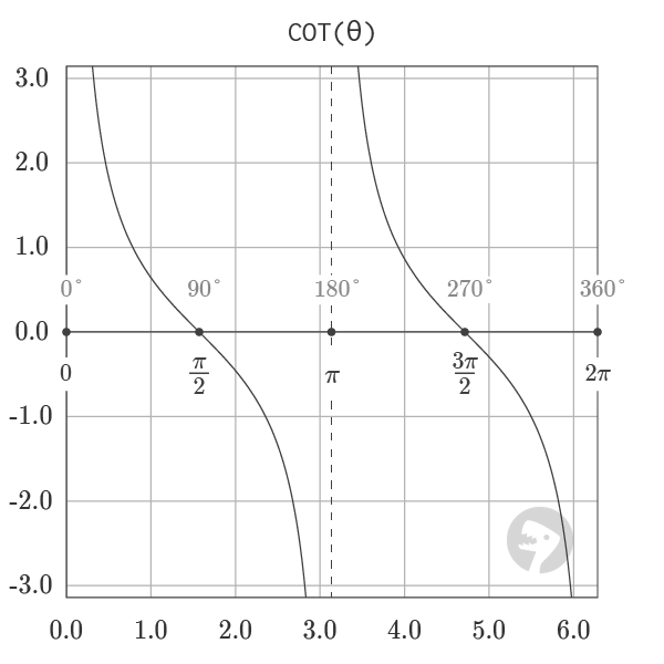 Graph of Cotangent Function